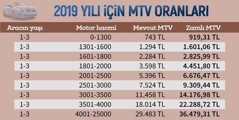 2019-mtv-harci-oranlari.jpg?