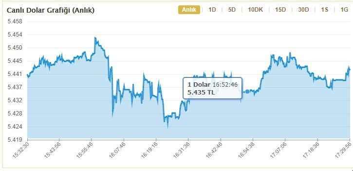 dolar-kuru-guncel-fiyati-dolartl-son-3-ayin-zirvesinde-1.jpg?