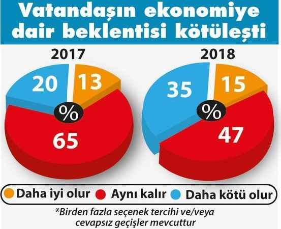 vatandasin-ekonomik-kriz-endisesi-artti.jpg?