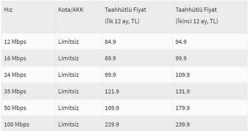 turk-telekom-akk-siz-internet-fiyatlari.jpg?