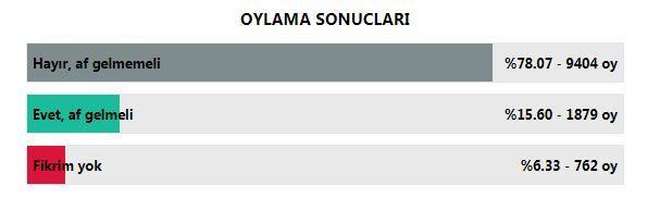 af-anketi-oylama-sonuclari.jpg